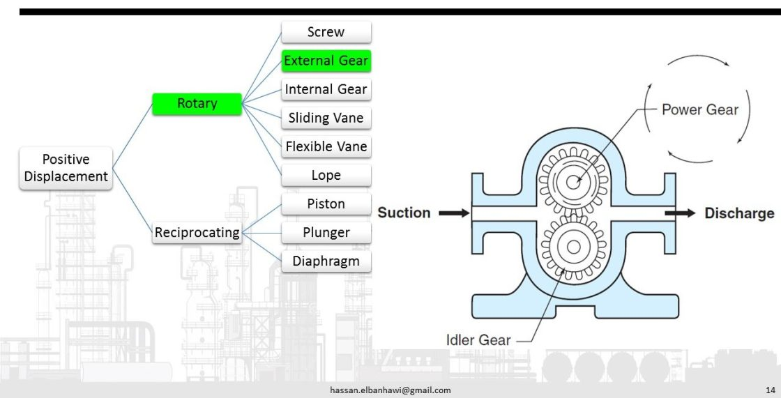 Pumps classification governing equations and calculation tools external gear pumps have two interesting gears that rotate parallel to each other allowing fluid to be picked up by the gears and transferred out of the ccuart Choice Image