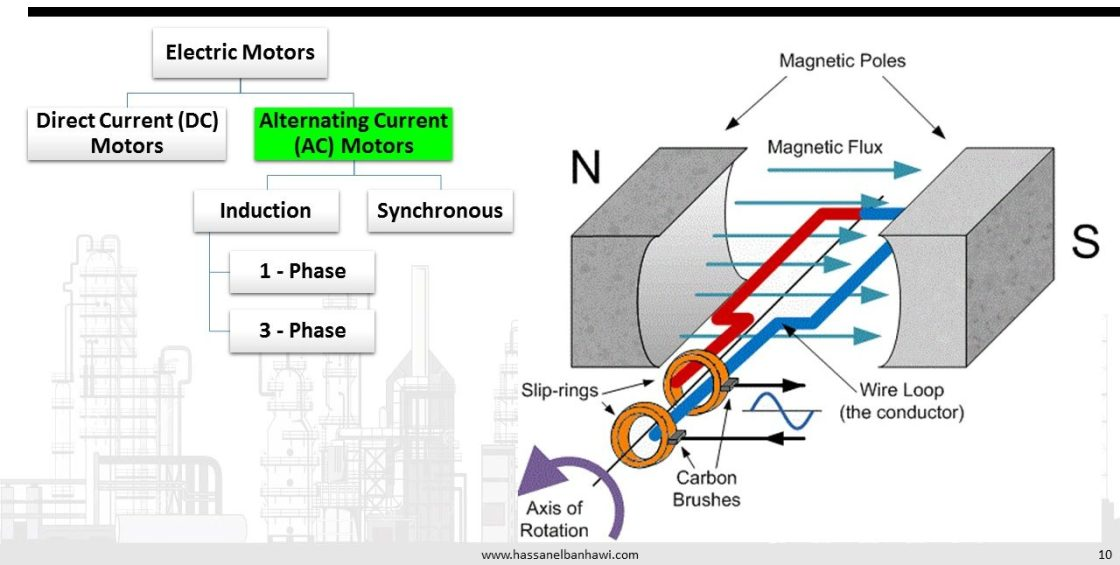 Electric Motors Classification and important nameplate