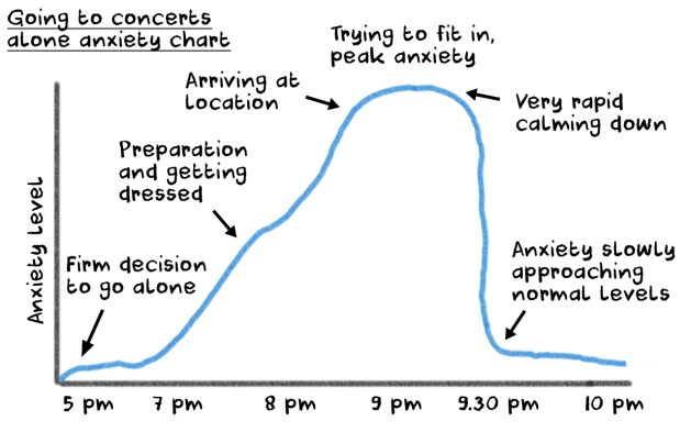 going out alone to concerts anxiety chart