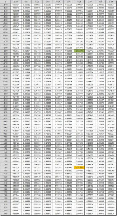 Tabel Z Score : tabel, score, Tabel, STATISTIKA