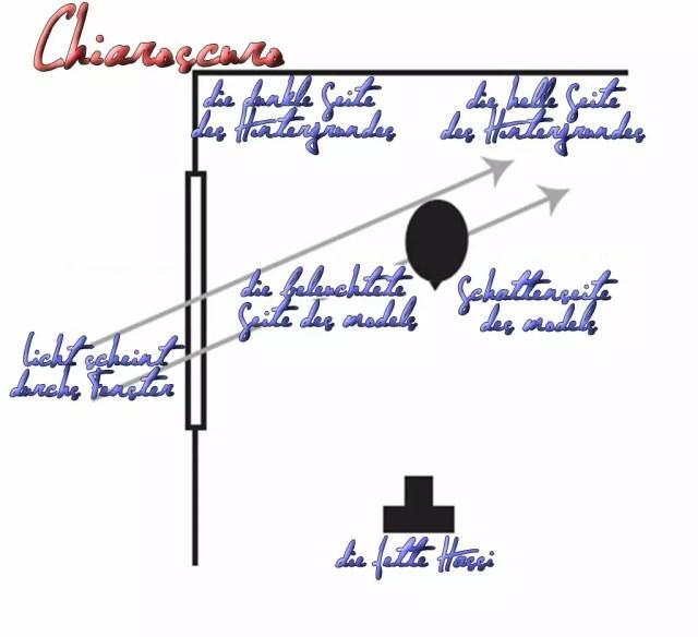 Chiaroscuro - kannst Oma beim nächsten Museumsbesuch zuraunen. Sie wird erstaunt sein, dass Du sowas kennst ;)