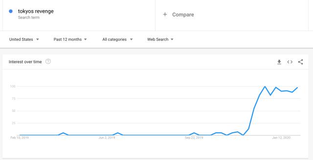 Tokyo's Revenge Popularity