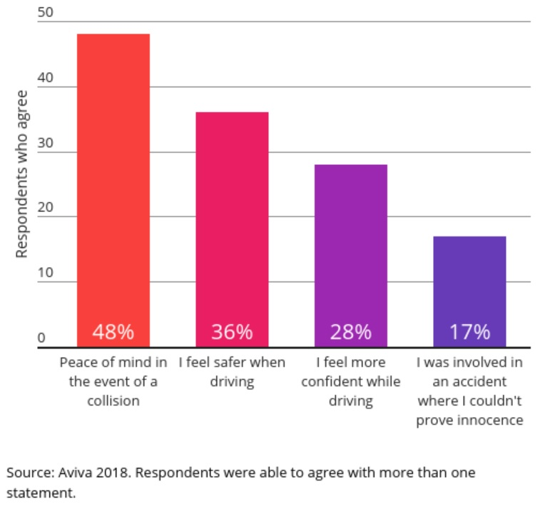 Graph showing how drivers who use a dashcam believe others should have one too