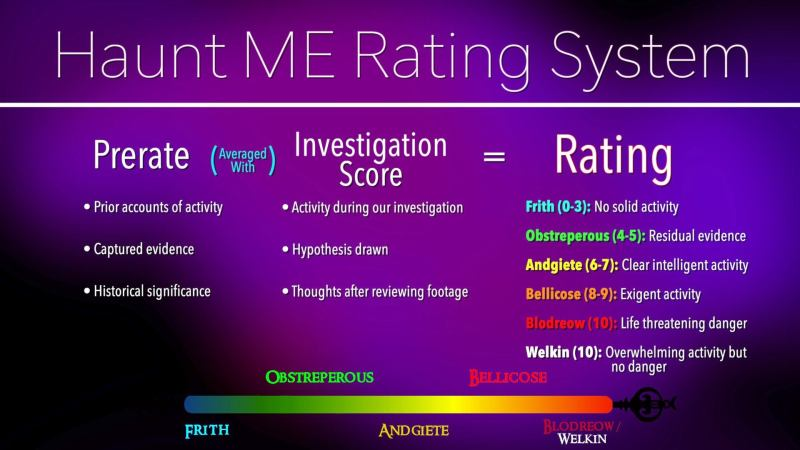 Haunt ME Rating System