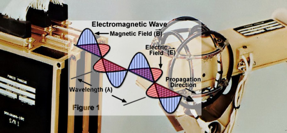What are Electro-Magnetic Fields (EMF)?