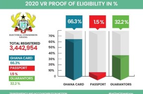 ELECTORAL COMMISSION OF GHANA 2020 VOTERS REGISTRATION NATIONAL SUMMARY