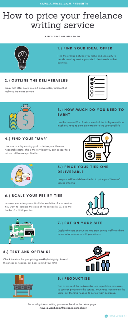 How to price your freelance writing services