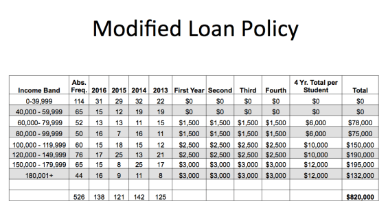 The income-contingent policy shown above determines loan burdens based on family income. The graph from Jess Lord's presentation above shows a projection of cost savings based on a breakdown of current students receiving financial aid.