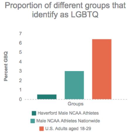 lgbt-sports-graph