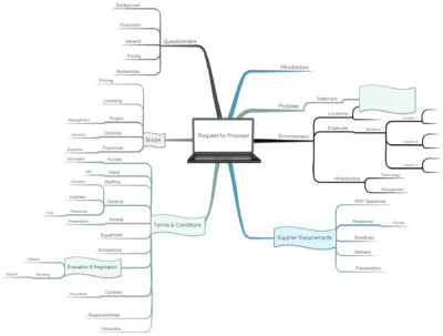 Mind Mapping Example Applications