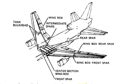 Airplane Frame Structure