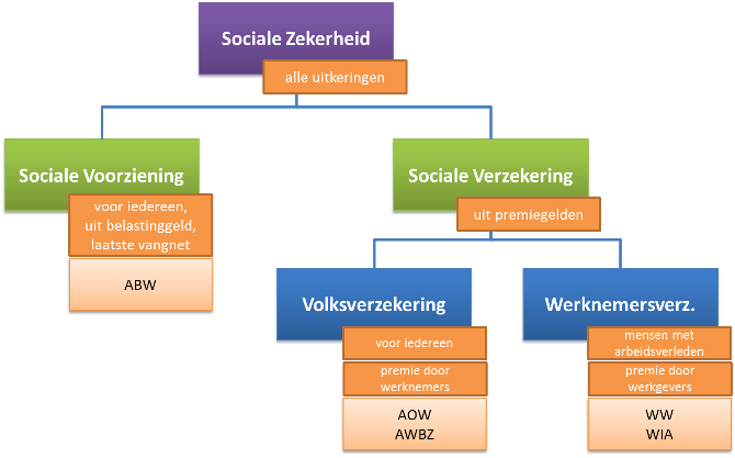 Sociale zekerheid - Economielokaal