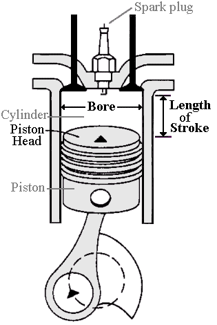Capacity/Volume: Automobile Engine Displacement
