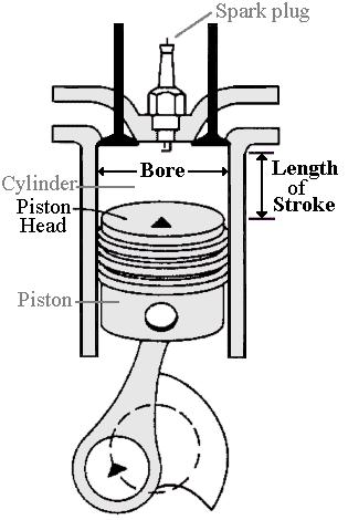 Capacity/Volume: Automobile Engine Displacement