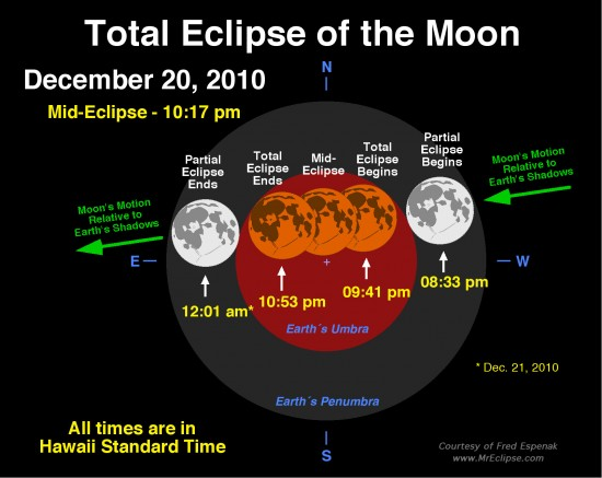 This image shows the path of the Moon through Earth's umbral and penumbral shadows during the Total Lunar Eclipse of December 20, 2010.  (Image Credit: Mr. Eclipse/Fred Espenak) click on image for larger view