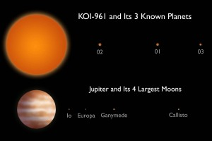 This artist's conception compares the KOI-961 planetary system to Jupiter and its four largest moons. The planet and moon orbits are drawn to the same scale. The sizes of the stars, planets and moons have been increased for visibility Illustration courtesy of Caltech