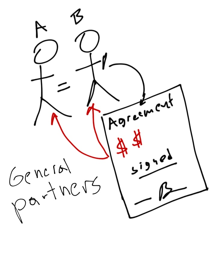 Opinions on General partner