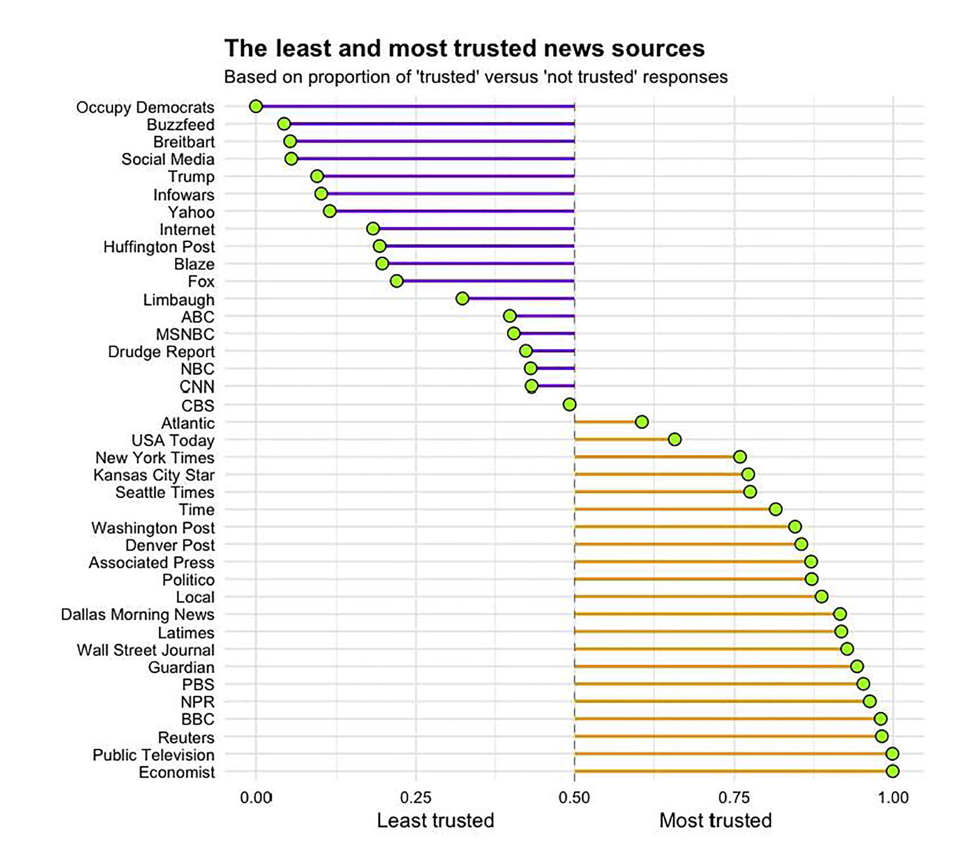 And The Most Trusted News Source Is