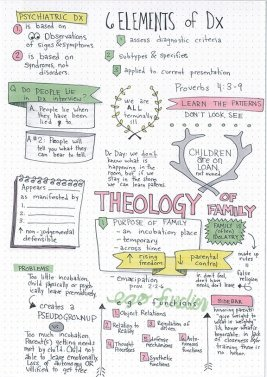 psychology sketchnotes with laurels and antlers