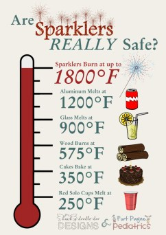 Are Sparklers REALLY Safe?