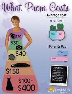 infographic_promcosts