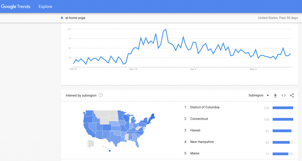 hawksem: google trends 2020
