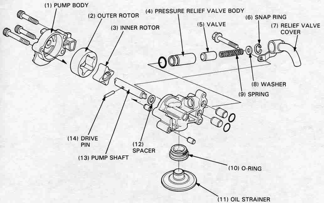 Honda NT650 service manual, section 2, Lubrication