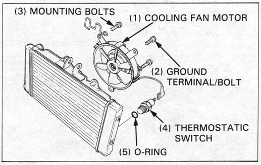 Honda NT650 service manual, section 5, Cooling system