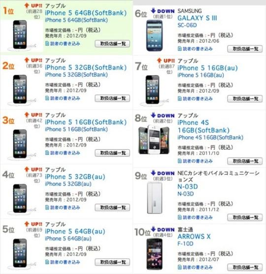 Bcn ranking 20120927