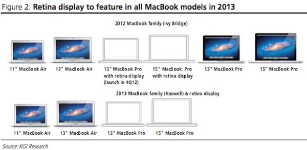 Macbook lineup 2012 2013