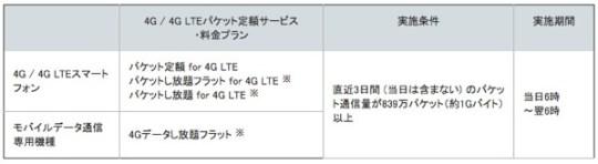 Softbank lte fix20121001