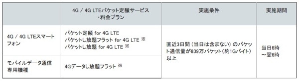 Softbank lte fix20121001