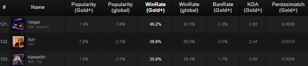 patch5.4winrate