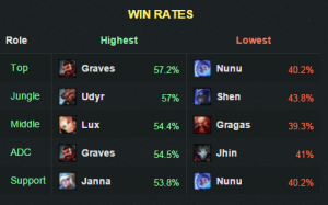 6.2winrate