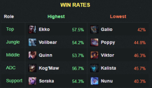 6.7winrate