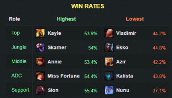 6-19winrate