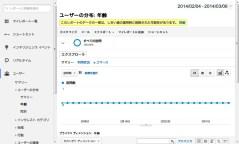 ユーザーの分布- 年齢 - Google Analytics