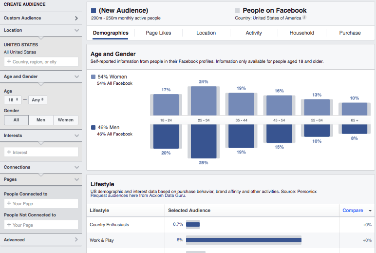 Haych Enterprises Facebook Audience Insights