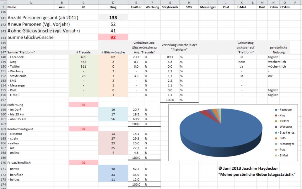 geburtstagsstatistik 2013
