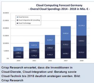 Investitionen in Cloud Dienste Quelle: crisp research