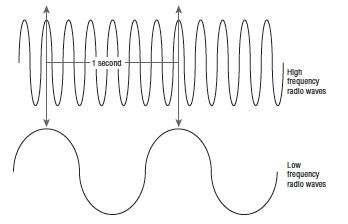 CWNA Chapter 2 – Radio Frequency Fundamentals
