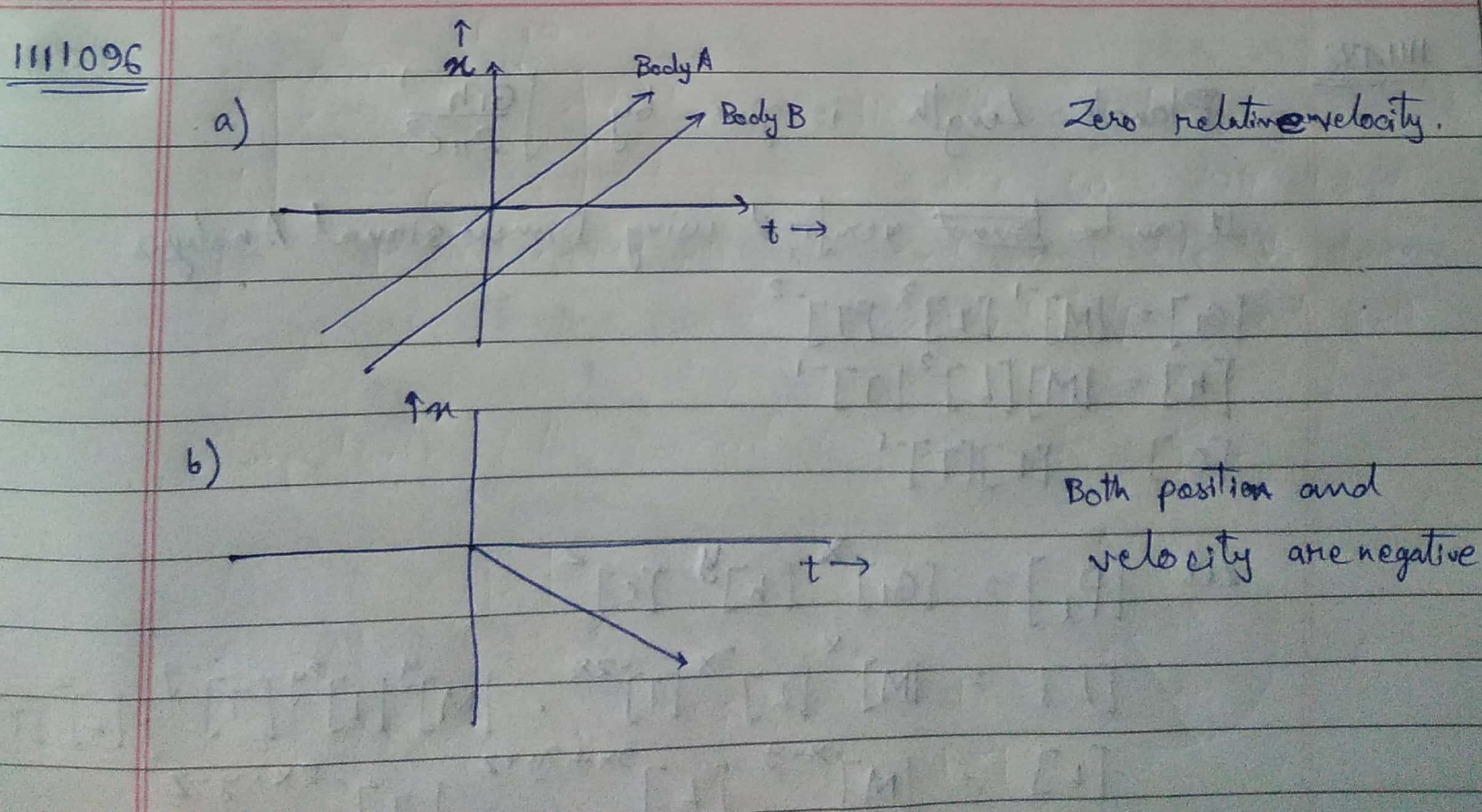 Draw The Position Time Graph For A Two Toppr
