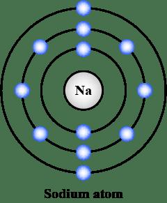 Sodium Dot Diagram : sodium, diagram, Diagram, Representing, Atomic, Structures, Sodium