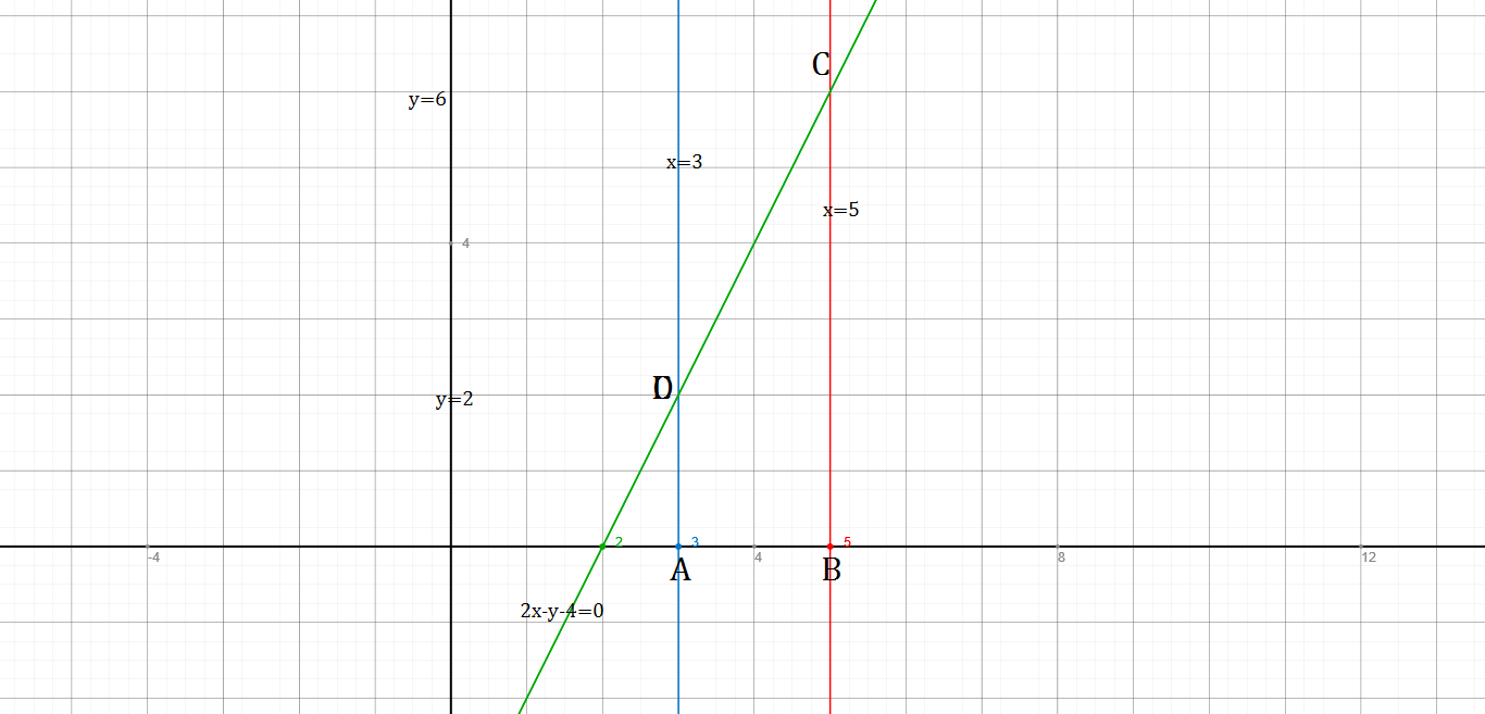 Draw the graphs of the equations x = 3, x = 5 toppr.com