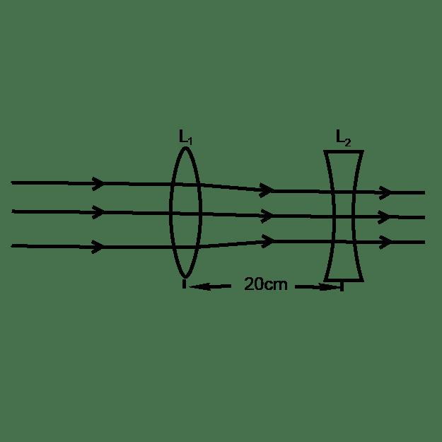 A thin convex lens (L1) of focal length 80 toppr.com