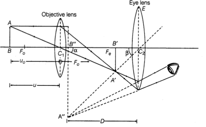 (a) Draw the ray diagram showing the formation of toppr.com