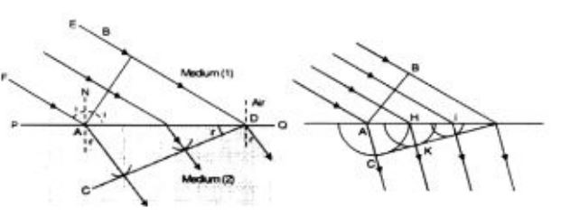 Using Huygen's wave theory, derive Snell's law of toppr.com