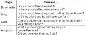 Business model strategic dimensions