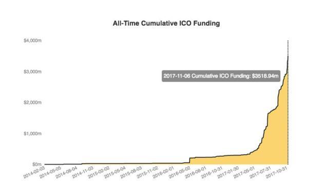 cumulative_ico-1-1
