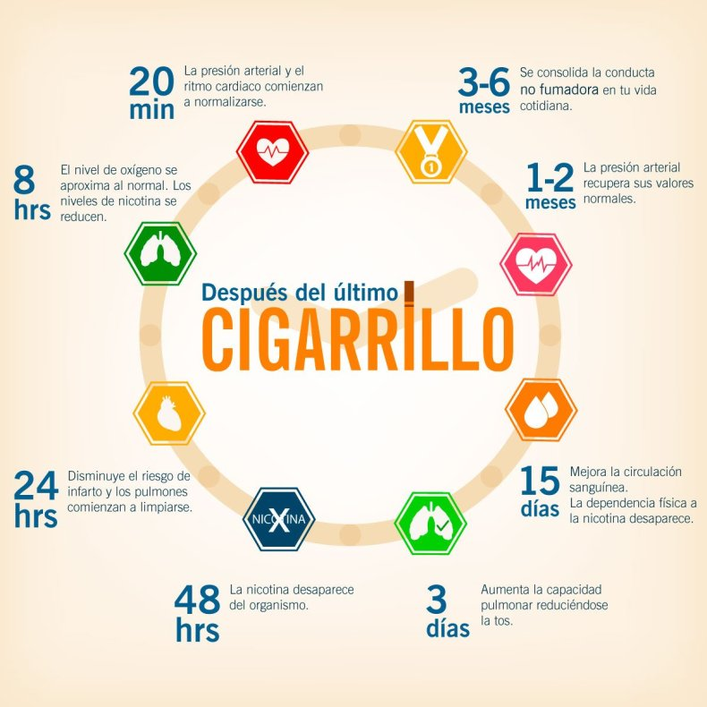 despues del ultimo cigarrillo infografia